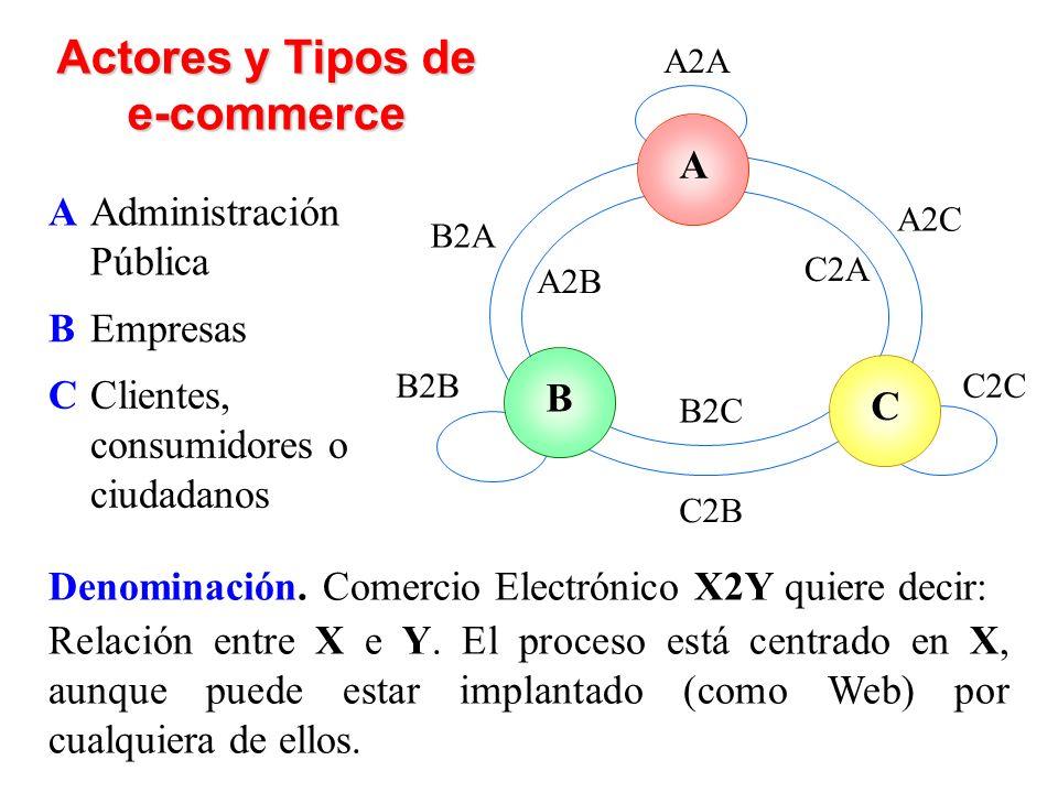 A Administración Pública Actores y Tipos de e-commerce ACB A2B B2A B2B A2A A2C C2A C2C B2C C2B B Empresas C Clientes, consumidores o ciudadanos Denominación.