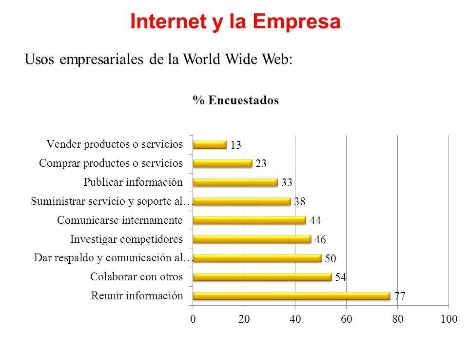 Empresas Usuarias de Internet en Perú Empresas y URLAplicaciones empresariales Alicorp http://www.alicorp.com.pe/ espanol/home.html Sitio interactivo con visitas virtuales en video y audio.