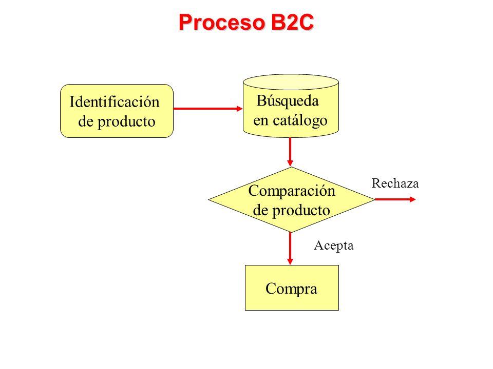 Identificación de producto Búsqueda en catálogo Proceso B2C Comparación de producto Rechaza Compra Acepta
