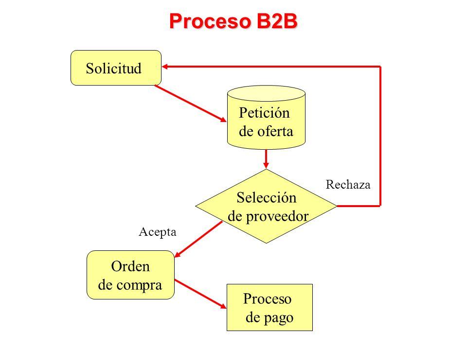 Solicitud Petición de oferta Proceso de pago Proceso B2B Selección de proveedor Rechaza Orden de compra Acepta