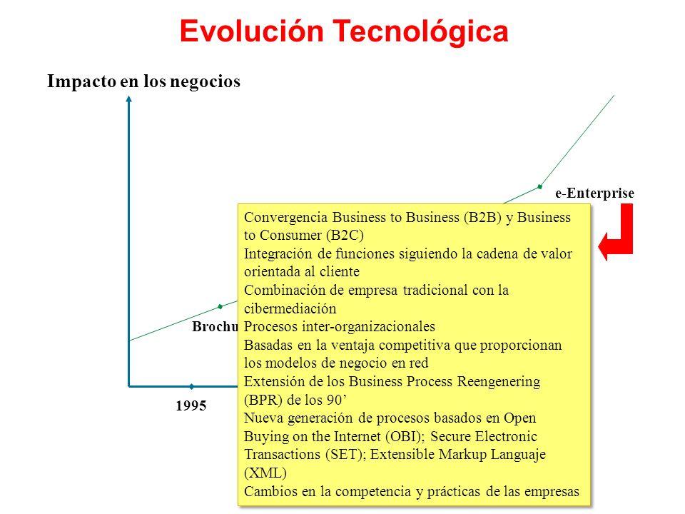 1995199719992000 Impacto en los negocios Brochureware e-Commerce e-Business e-Enterprise Convergencia Business to Business (B2B) y Business to Consumer (B2C) Integración de funciones siguiendo la cadena de valor orientada al cliente Combinación de empresa tradicional con la cibermediación Procesos inter-organizacionales Basadas en la ventaja competitiva que proporcionan los modelos de negocio en red Extensión de los Business Process Reengenering (BPR) de los 90 Nueva generación de procesos basados en Open Buying on the Internet (OBI); Secure Electronic Transactions (SET); Extensible Markup Languaje (XML) Cambios en la competencia y prácticas de las empresas Convergencia Business to Business (B2B) y Business to Consumer (B2C) Integración de funciones siguiendo la cadena de valor orientada al cliente Combinación de empresa tradicional con la cibermediación Procesos inter-organizacionales Basadas en la ventaja competitiva que proporcionan los modelos de negocio en red Extensión de los Business Process Reengenering (BPR) de los 90 Nueva generación de procesos basados en Open Buying on the Internet (OBI); Secure Electronic Transactions (SET); Extensible Markup Languaje (XML) Cambios en la competencia y prácticas de las empresas Evolución Tecnológica