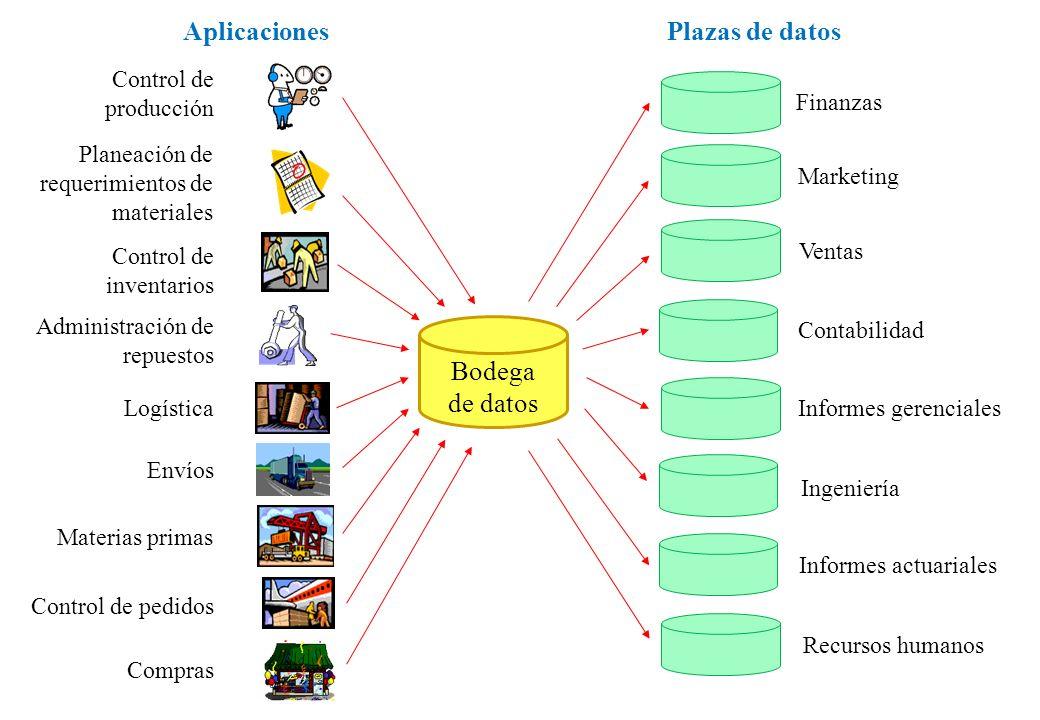 Plazas de datos Finanzas Marketing Ventas Contabilidad Informes gerenciales Ingeniería Informes actuariales Recursos humanos Bodega de datos Planeació
