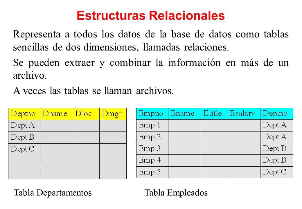 Estructuras Relacionales Representa a todos los datos de la base de datos como tablas sencillas de dos dimensiones, llamadas relaciones. Se pueden ext