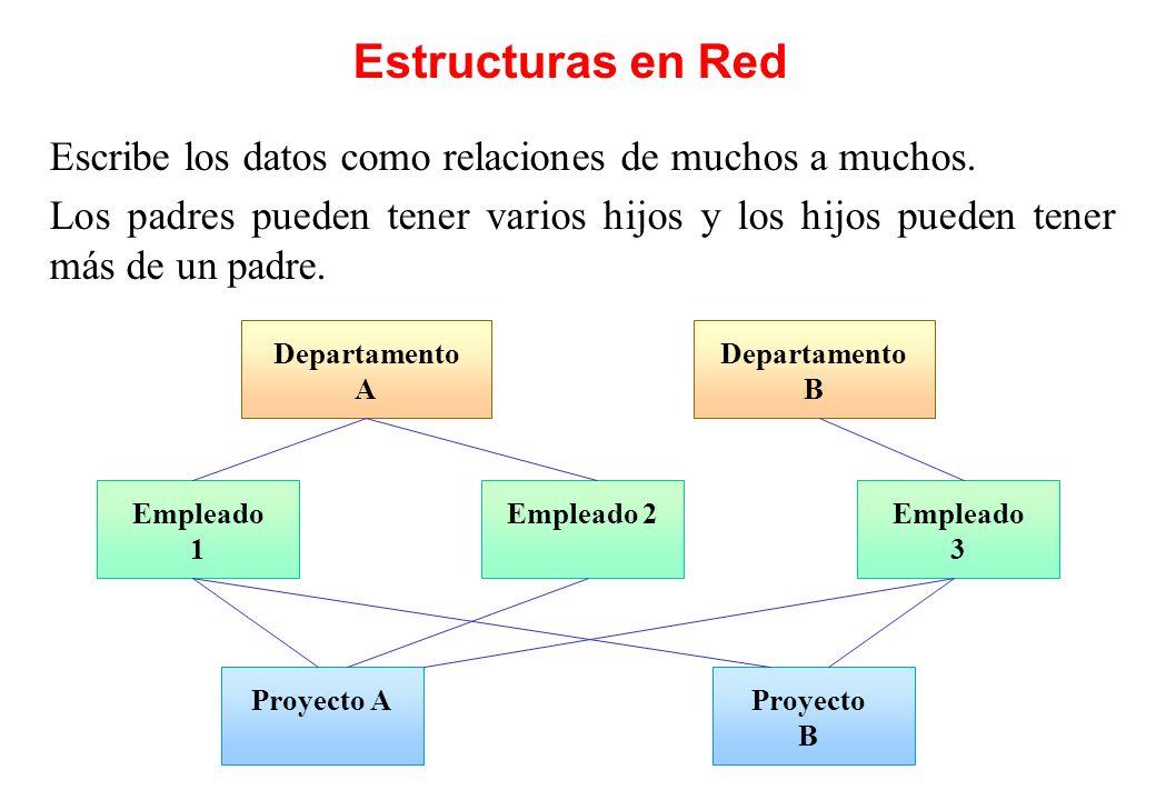 Estructuras en Red Departamento A Proyecto AProyecto B Empleado 1 Empleado 2 Escribe los datos como relaciones de muchos a muchos. Los padres pueden t