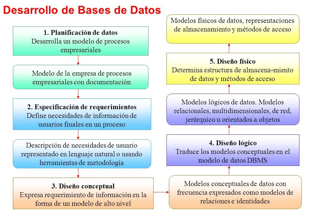 Desarrollo de Bases de Datos 1. Planificación de datos Desarrolla un modelo de procesos empresariales Modelo de la empresa de procesos empresariales c