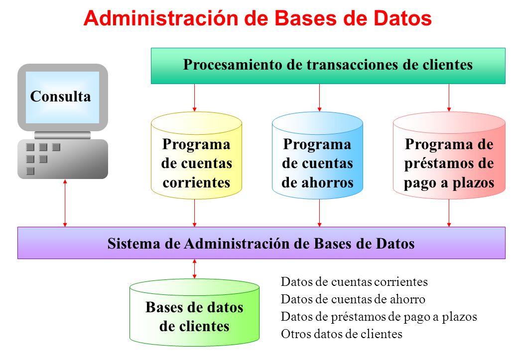 Administración de Bases de Datos Procesamiento de transacciones de clientes Consulta Sistema de Administración de Bases de Datos Datos de cuentas corr