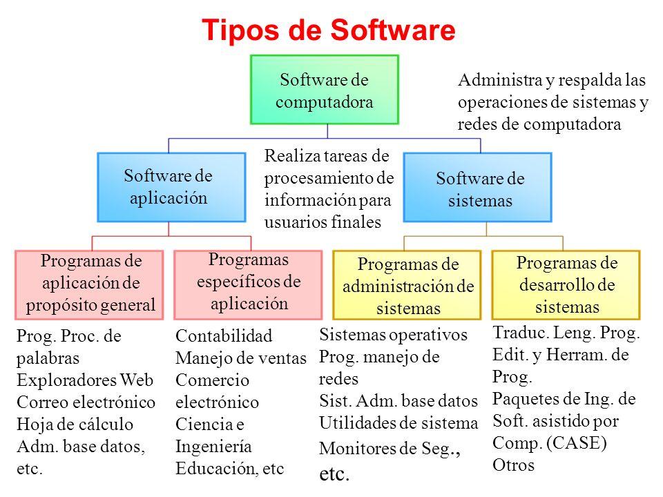Tipos de Software Software de computadora Software de aplicación Software de sistemas Programas de aplicación de propósito general Programas específic