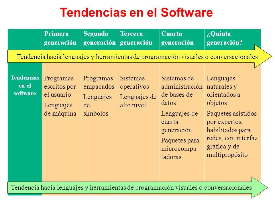 Primera generación Segunda generación Tercera generación Cuarta generación ¿Quinta generación? Tendencias en el software Programas escritos por el usu