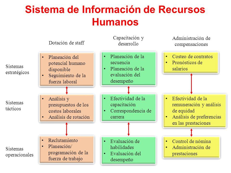 Sistema de Información de Recursos Humanos Planeación del potencial humano disponible Seguimiento de la fuerza laboral Planeación del potencial humano
