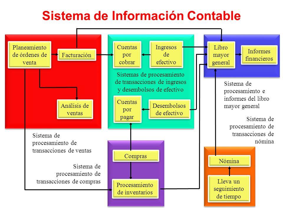Sistema de Información Contable Cuentas por cobrar Facturación Planeamiento de órdenes de venta Ingresos de efectivo Análisis de ventas Compras Inform