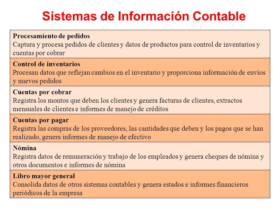 Sistemas de Información Contable Procesamiento de pedidos Captura y procesa pedidos de clientes y datos de productos para control de inventarios y cue