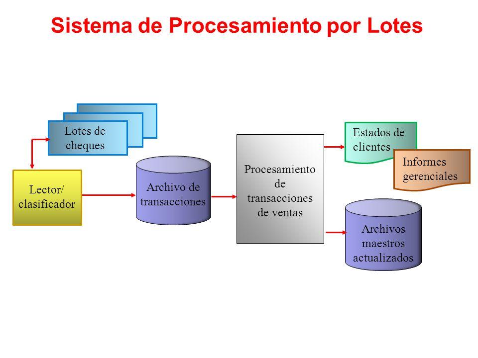 Sistema de Procesamiento por Lotes Archivos maestros actualizados Procesamiento de transacciones de ventas Archivo de transacciones Estados de cliente