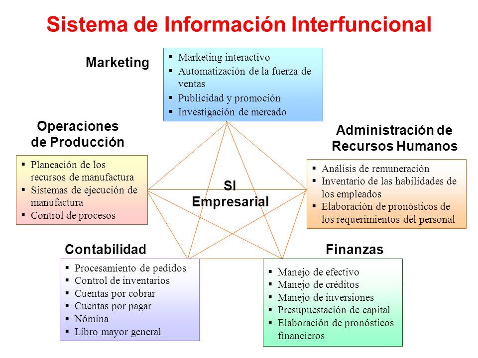 Sistema de Información Interfuncional Marketing interactivo Automatización de la fuerza de ventas Publicidad y promoción Investigación de mercado Mark