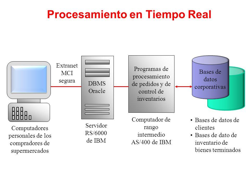 Programas de procesamiento de pedidos y de control de inventarios Computadores personales de los compradores de supermercados Computador de rango inte