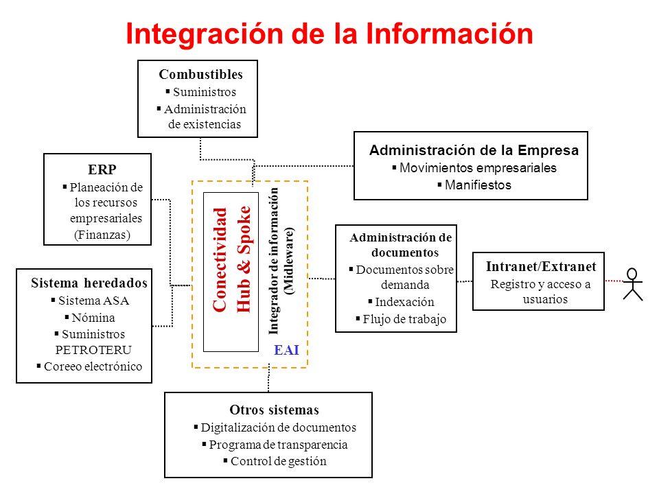Integración de la Información Combustibles Suministros Administración de existencias Administración de la Empresa Movimientos empresariales Manifiesto