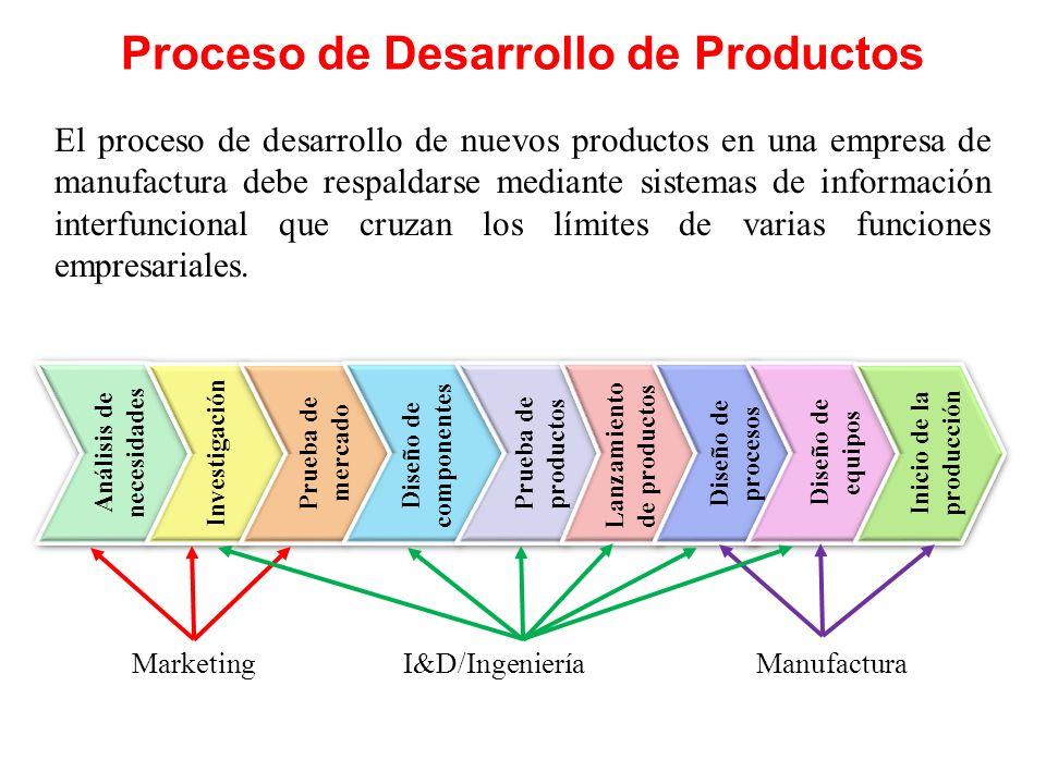 Proceso de Desarrollo de Productos Análisis de necesidades Investigación Prueba de mercado Diseño de componentes Prueba de productos Lanzamiento de pr