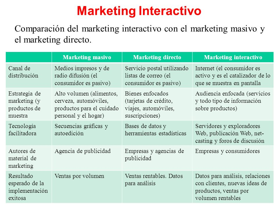 Marketing Interactivo Comparación del marketing interactivo con el marketing masivo y el marketing directo. Marketing masivoMarketing directoMarketing