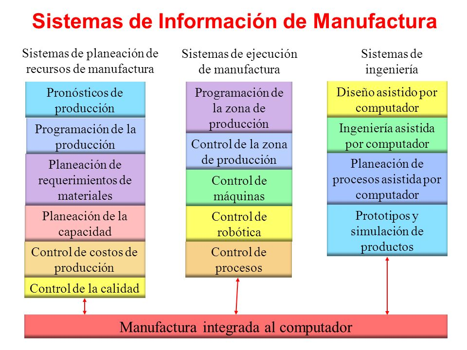Sistemas de Información de Manufactura Sistemas de planeación de recursos de manufactura Sistemas de ejecución de manufactura Sistemas de ingeniería C
