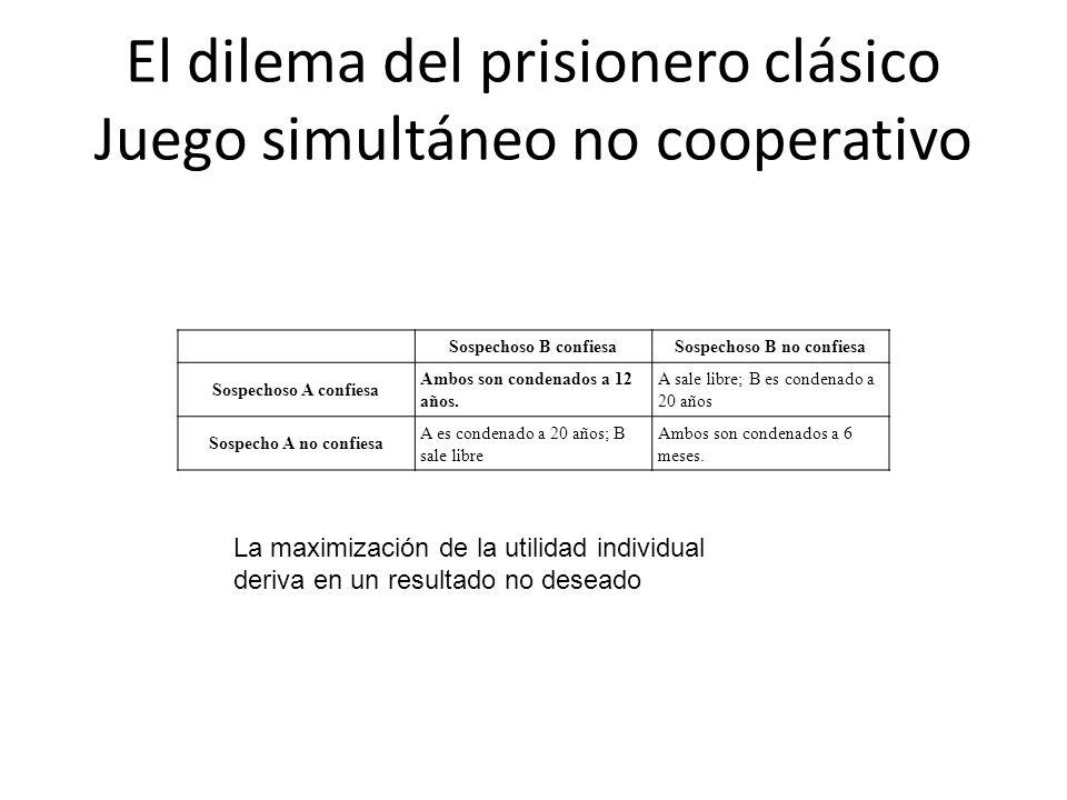 El dilema del prisionero clásico Juego simultáneo no cooperativo Sospechoso B confiesaSospechoso B no confiesa Sospechoso A confiesa Ambos son condena