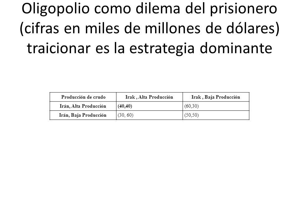 Oligopolio como dilema del prisionero (cifras en miles de millones de dólares) traicionar es la estrategia dominante Producción de crudoIrak, Alta Pro