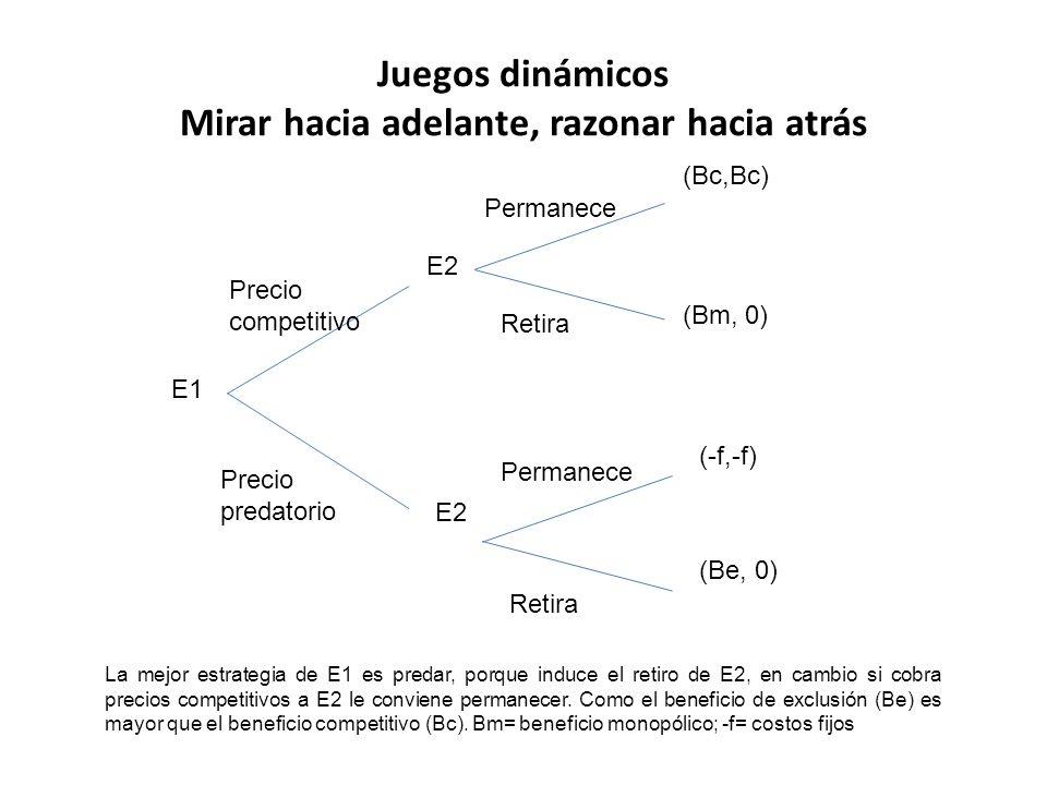 Juegos dinámicos Mirar hacia adelante, razonar hacia atrás E1 E2 Precio competitivo Precio predatorio Permanece Retira Permanece (Bc,Bc) (Bm, 0) (-f,-