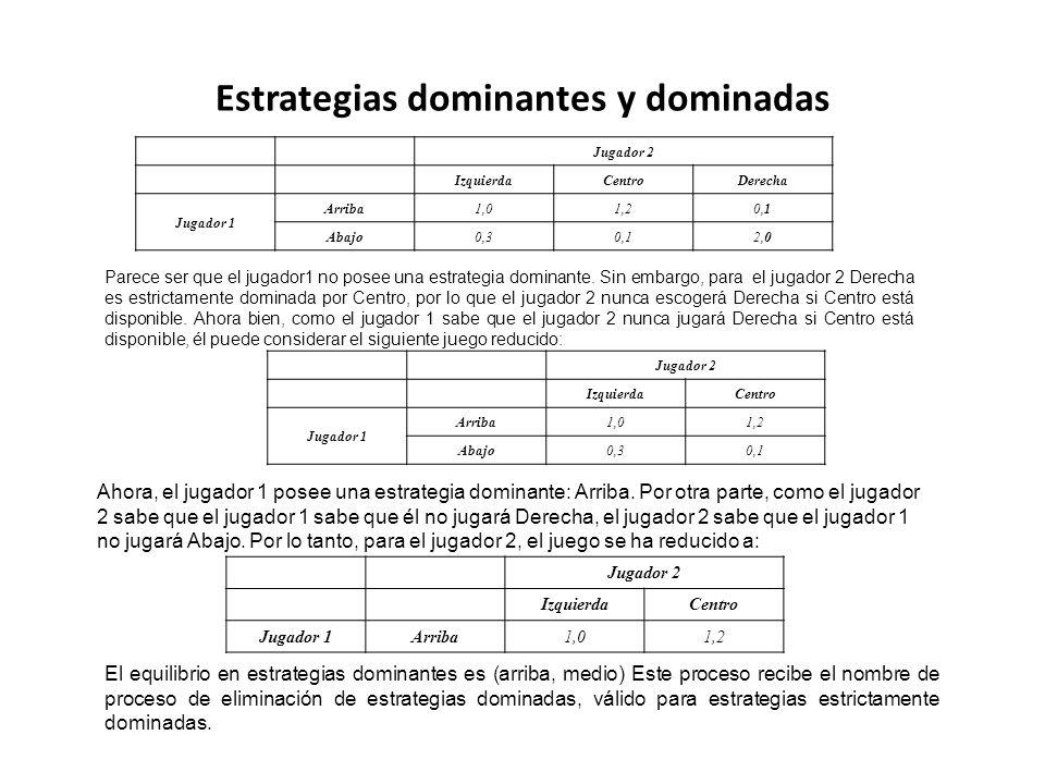 Estrategias dominantes y dominadas Jugador 2 IzquierdaCentroDerecha Jugador 1 Arriba1,01,20,1 Abajo0,30,12,0 Parece ser que el jugador1 no posee una e