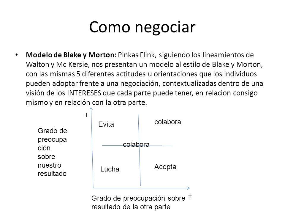 Como negociar Modelo de Blake y Morton: Pinkas Flink, siguiendo los lineamientos de Walton y Mc Kersie, nos presentan un modelo al estilo de Blake y M