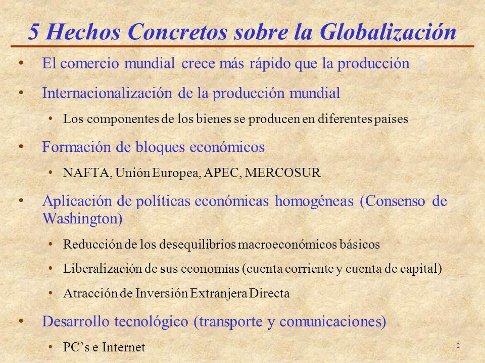 2 5 Hechos Concretos sobre la Globalización El comercio mundial crece más rápido que la producción >> Internacionalización de la producción mundial Los componentes de los bienes se producen en diferentes países Formación de bloques económicos NAFTA, Unión Europea, APEC, MERCOSUR Aplicación de políticas económicas homogéneas (Consenso de Washington) Reducción de los desequilibrios macroeconómicos básicos Liberalización de sus economías (cuenta corriente y cuenta de capital) Atracción de Inversión Extranjera Directa Desarrollo tecnológico (transporte y comunicaciones) PCs e Internet