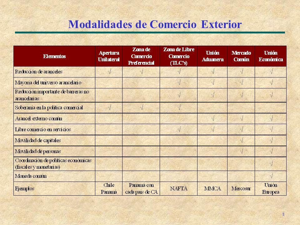 8 Modalidades de Comercio Exterior