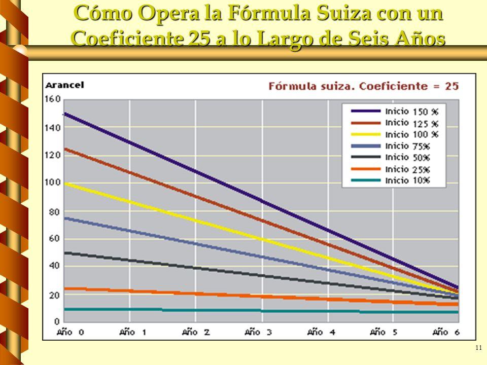 11 Cómo Opera la Fórmula Suiza con un Coeficiente 25 a lo Largo de Seis Años