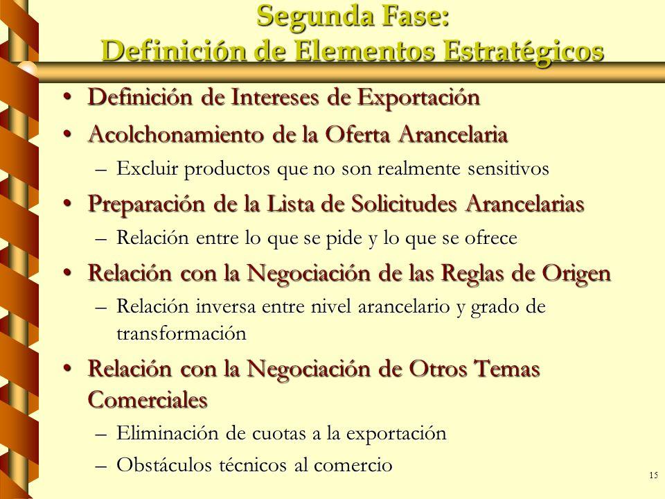 15 Segunda Fase: Definición de Elementos Estratégicos Definición de Intereses de ExportaciónDefinición de Intereses de Exportación Acolchonamiento de