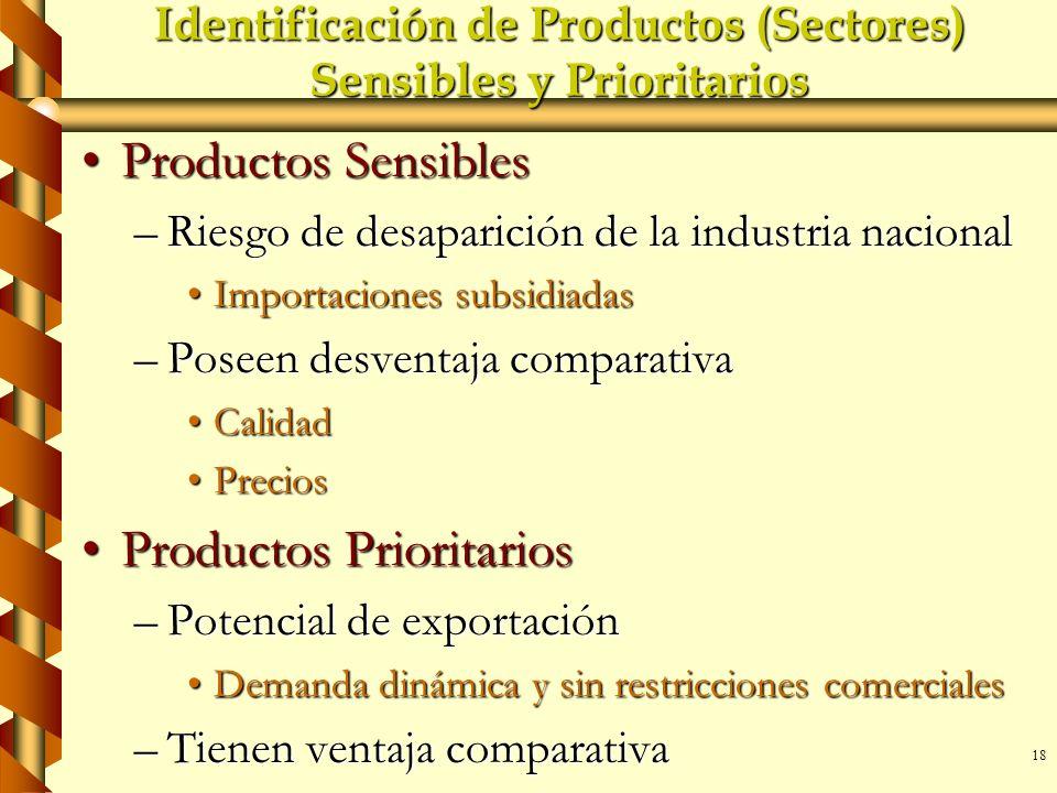 18 Identificación de Productos (Sectores) Sensibles y Prioritarios Productos SensiblesProductos Sensibles –Riesgo de desaparición de la industria naci