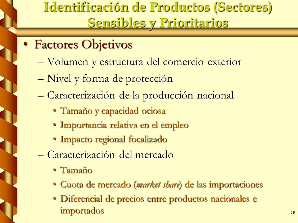 19 Identificación de Productos (Sectores) Sensibles y Prioritarios Factores ObjetivosFactores Objetivos –Volumen y estructura del comercio exterior –N
