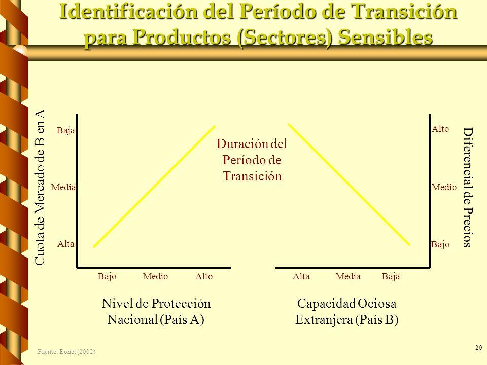 20 Identificación del Período de Transición para Productos (Sectores) Sensibles Cuota de Mercado de B en A Diferencial de Precios Alta Alto Media Baja