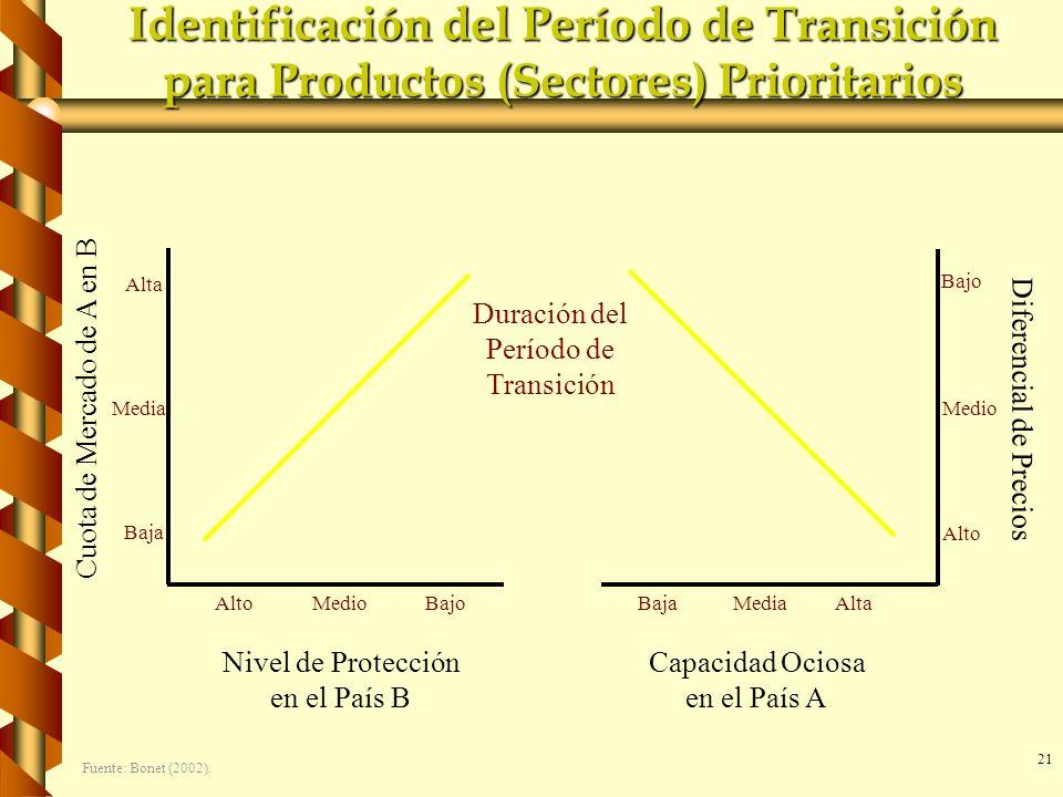 21 Identificación del Período de Transición para Productos (Sectores) Prioritarios Cuota de Mercado de A en B Diferencial de Precios Baja Bajo Media A