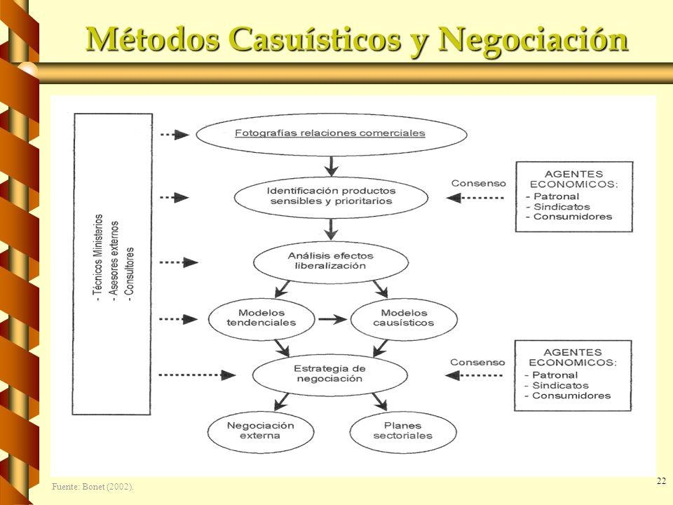 22 Métodos Casuísticos y Negociación Fuente: Bonet (2002).