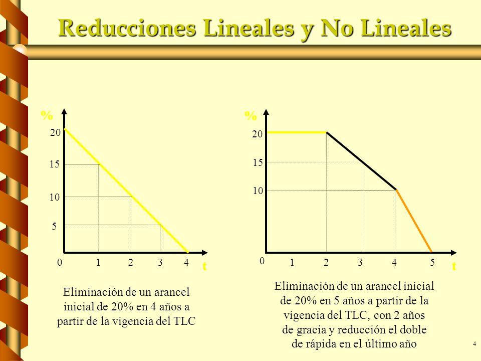 4 Reducciones Lineales y No Lineales 20 15 10 5 0 % t 1234 Eliminación de un arancel inicial de 20% en 4 años a partir de la vigencia del TLC 20 10 0