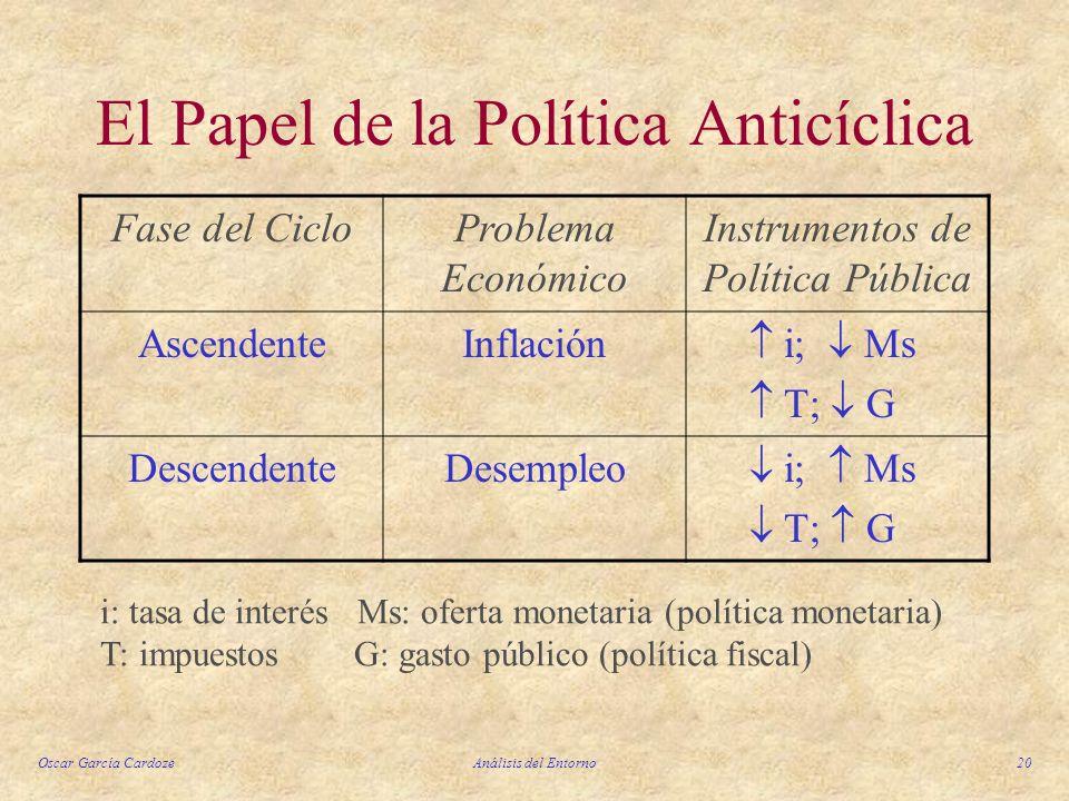 Oscar García CardozeAnálisis del Entorno20 El Papel de la Política Anticíclica Fase del CicloProblema Económico Instrumentos de Política Pública Ascen
