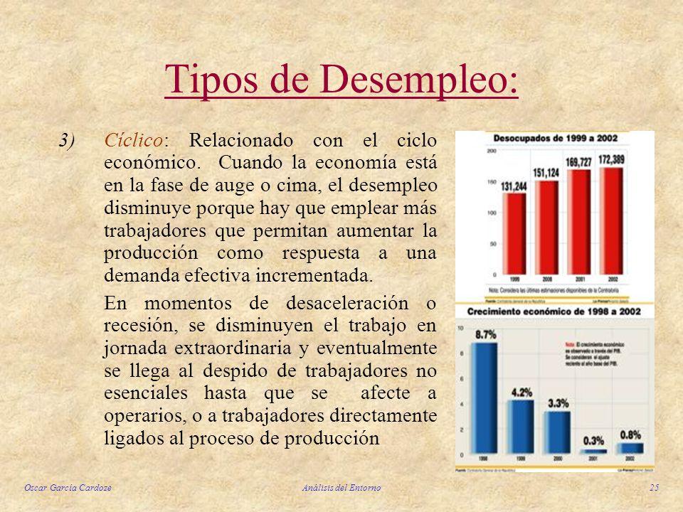 Oscar García CardozeAnálisis del Entorno25 Tipos de Desempleo: 3)Cíclico: Relacionado con el ciclo económico. Cuando la economía está en la fase de au