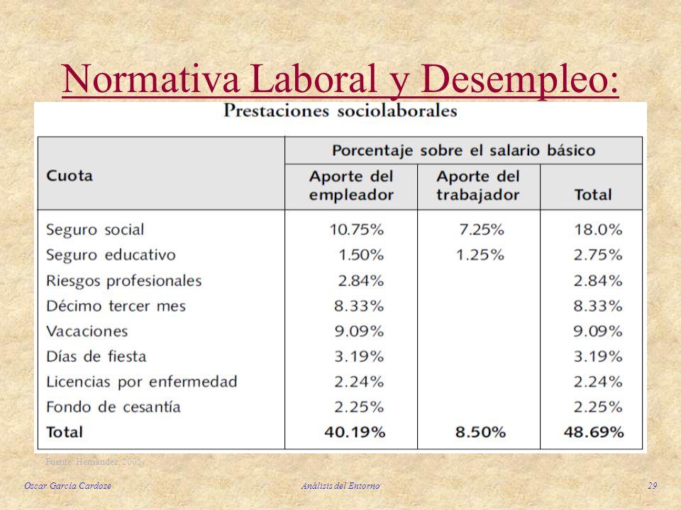 Oscar García CardozeAnálisis del Entorno29 Normativa Laboral y Desempleo: Fuente: Hernández, 2005-