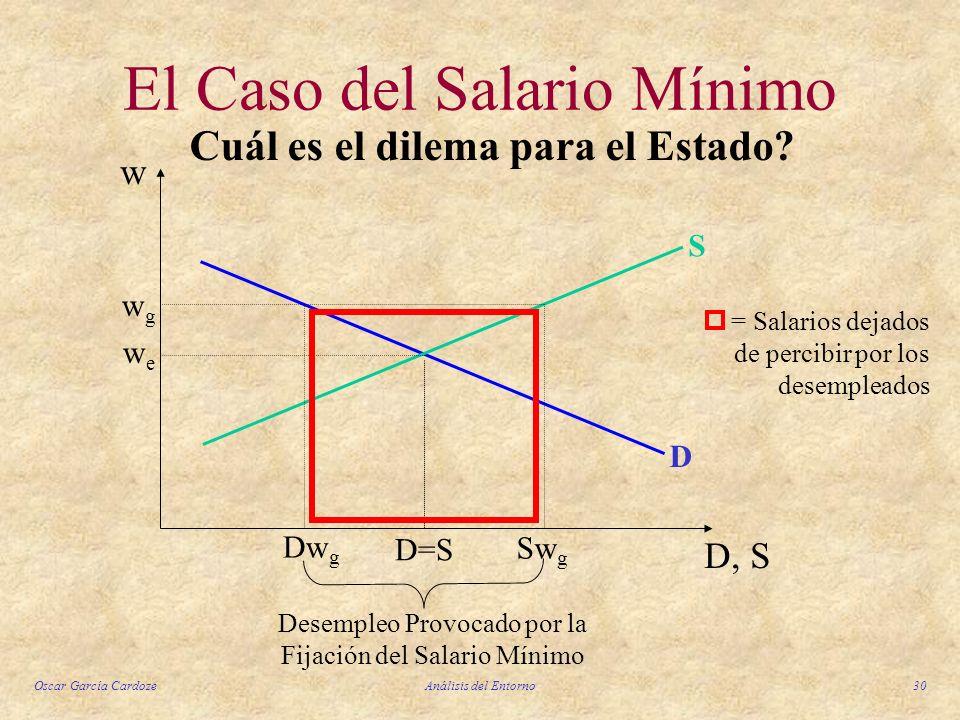 Oscar García CardozeAnálisis del Entorno30 El Caso del Salario Mínimo D S D, S w wewe wgwg D=S Dw g Sw g Desempleo Provocado por la Fijación del Salar