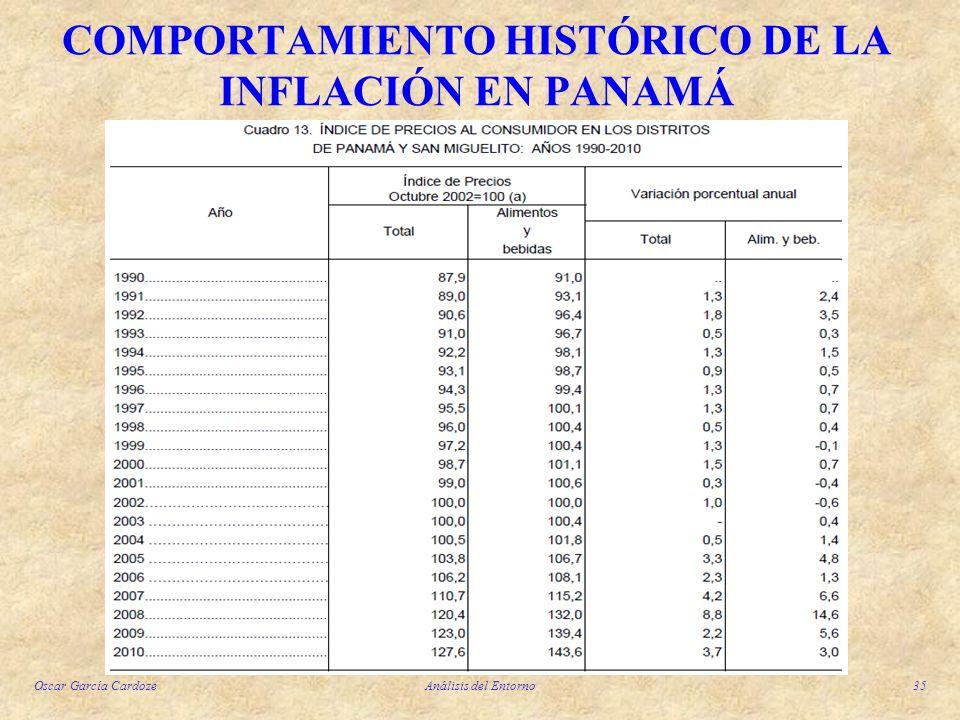 Oscar García CardozeAnálisis del Entorno35 COMPORTAMIENTO HISTÓRICO DE LA INFLACIÓN EN PANAMÁ