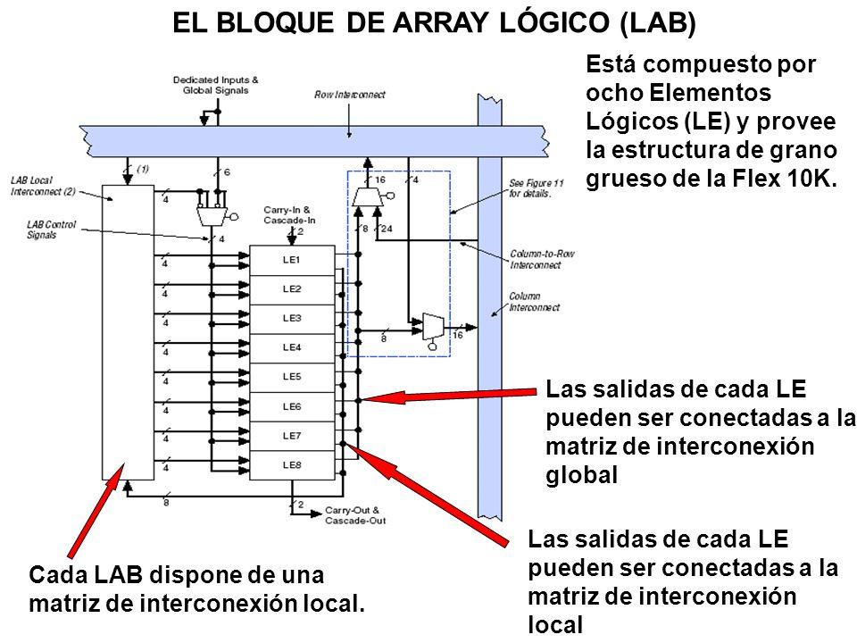 EL BLOQUE DE ARRAY LÓGICO (LAB) Las salidas de cada LE pueden ser conectadas a la matriz de interconexión global Cada LAB dispone de una matriz de int