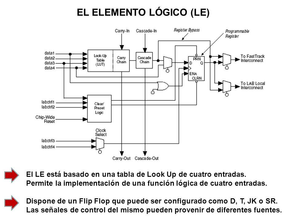 EL ELEMENTO LÓGICO (LE) El LE está basado en una tabla de Look Up de cuatro entradas. Permite la implementación de una función lógica de cuatro entrad