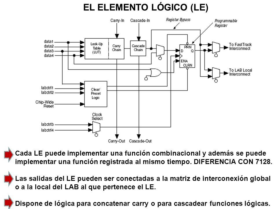 EL ELEMENTO LÓGICO (LE) Cada LE puede implementar una función combinacional y además se puede implementar una función registrada al mismo tiempo. DIFE