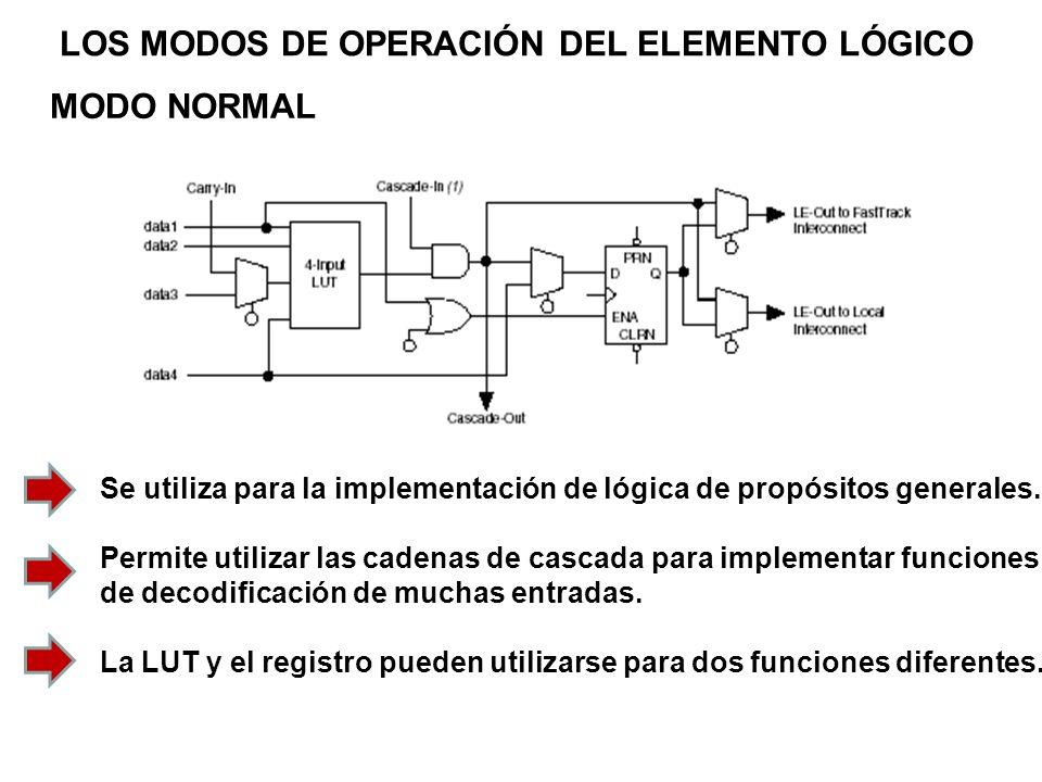 LOS MODOS DE OPERACIÓN DEL ELEMENTO LÓGICO MODO ARITMÉTICO La LUT se parte en dos partes de tres entradas cada una (ocho posiciones).