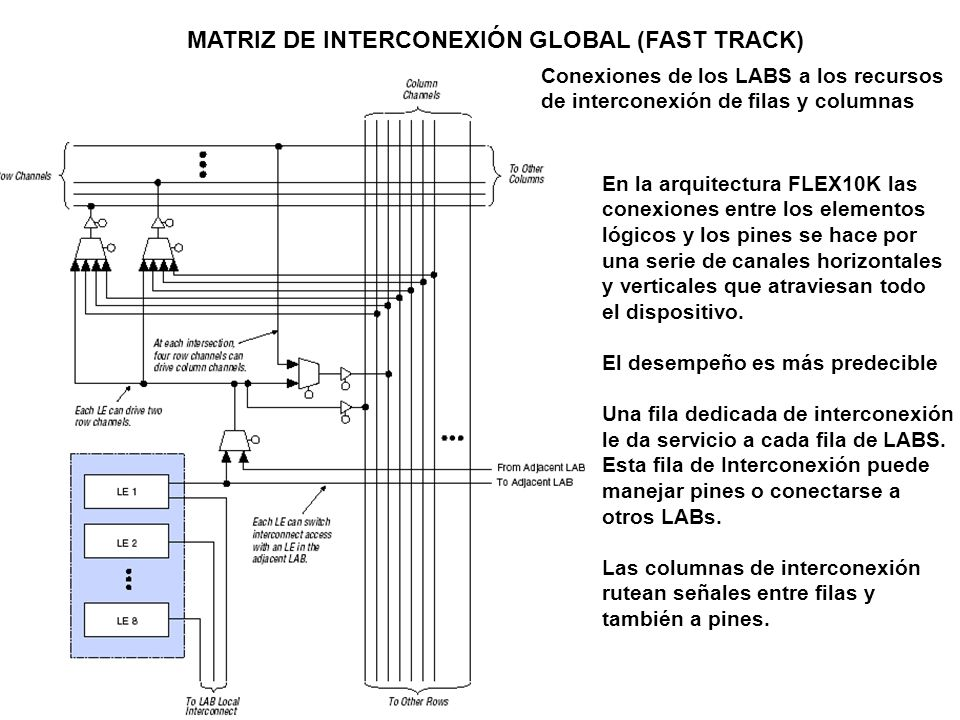MATRIZ DE INTERCONEXIÓN GLOBAL (FAST TRACK) Conexiones de los LABS a los recursos de interconexión de filas y columnas En la arquitectura FLEX10K las