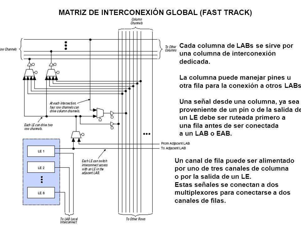MATRIZ DE INTERCONEXIÓN GLOBAL (FAST TRACK) Cada columna de LABs se sirve por una columna de interconexión dedicada. La columna puede manejar pines u