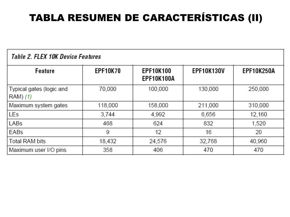 TABLA RESUMEN DE CARACTERÍSTICAS (II)