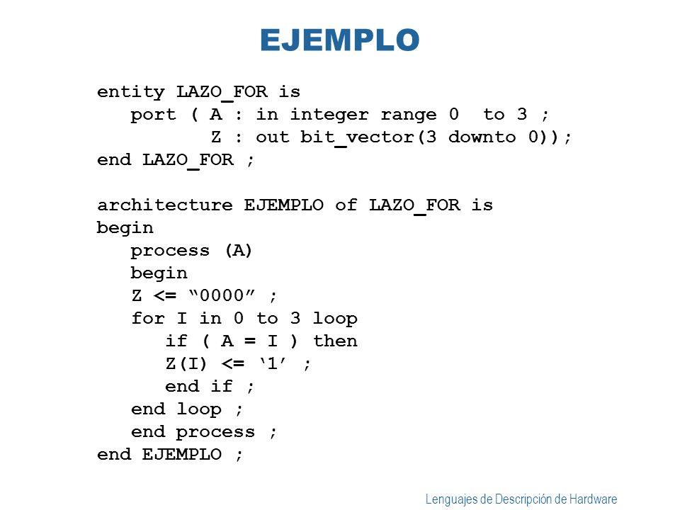 Lenguajes de Descripción de Hardware TRES EJEMPLOS DE LAZOS entity CONV_INT is port( DIN : in bit_vector (7 downto 0); RESULT : out integer ; end CONV_INT ; process (DIN) variable TMP: integer; begin TMP:=0 ; for I in 7 downto 0 loop if (DIN(I)=1) then TMP := TMP + 2**I; end if ; end loop; RESULT<= TMP ; end process; EJEMPLO 1